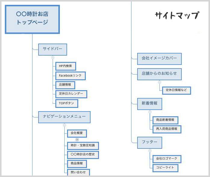 サイトマップ(サイトの俯瞰図)